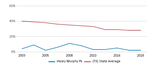 This chart display the percentage of White students in Healy Murphy Pk and the percentage of White public school students in Texas by year, with the latest 2017-18 school year data.