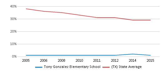 This chart display the percentage of White students in Tony Gonzalez Elementary School and the percentage of White public school students in Texas by year, with the latest 2014-15 school year data.