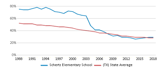 This chart display the percentage of White students in Schertz Elementary School and the percentage of White public school students in Texas by year, with the latest 2017-18 school year data.