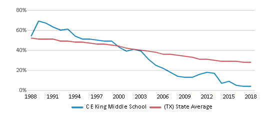 This chart display the percentage of White students in C E King Middle School and the percentage of White public school students in Texas by year, with the latest 2017-18 school year data.