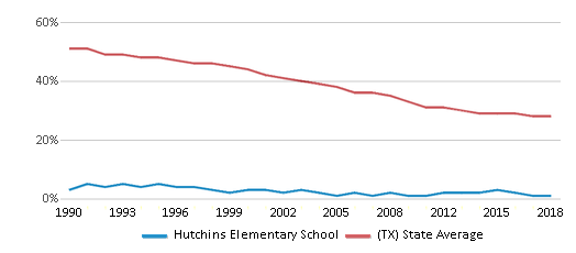 This chart display the percentage of White students in Hutchins Elementary School and the percentage of White public school students in Texas by year, with the latest 2017-18 school year data.