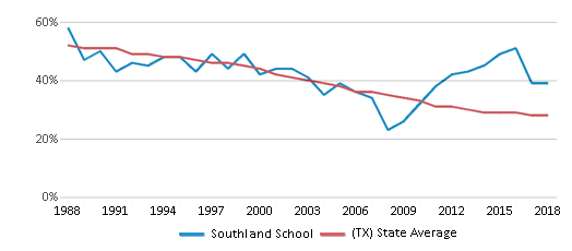 This chart display the percentage of White students in Southland School and the percentage of White public school students in Texas by year, with the latest 2017-18 school year data.