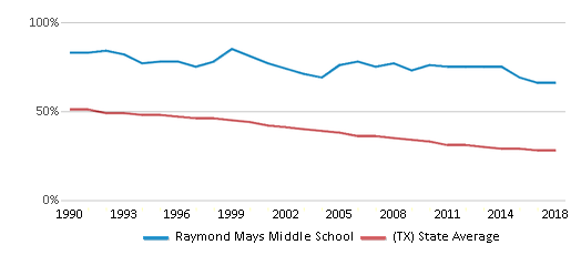 This chart display the percentage of White students in Raymond Mays Middle School and the percentage of White public school students in Texas by year, with the latest 2017-18 school year data.