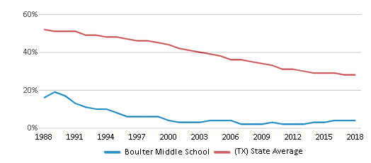 This chart display the percentage of White students in Boulter Middle School and the percentage of White public school students in Texas by year, with the latest 2017-18 school year data.