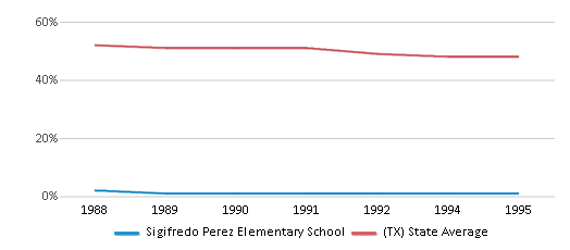 This chart display the percentage of White students in Sigifredo Perez Elementary School and the percentage of White public school students in Texas by year, with the latest 1994-95 school year data.