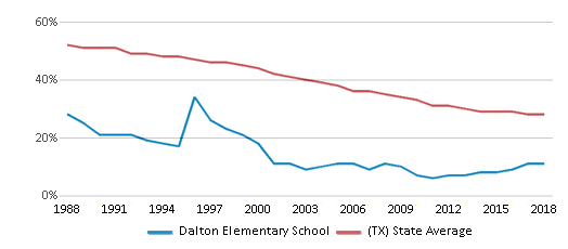 This chart display the percentage of White students in Dalton Elementary School and the percentage of White public school students in Texas by year, with the latest 2017-18 school year data.