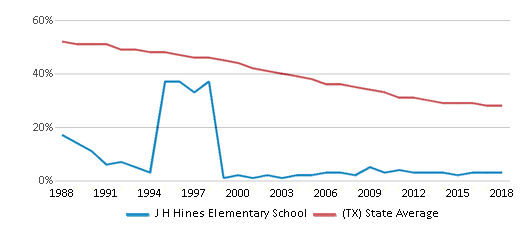 This chart display the percentage of White students in J H Hines Elementary School and the percentage of White public school students in Texas by year, with the latest 2017-18 school year data.