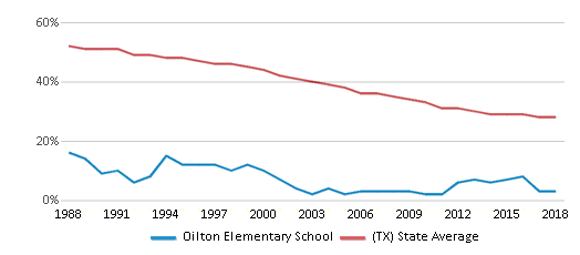 This chart display the percentage of White students in Oilton Elementary School and the percentage of White public school students in Texas by year, with the latest 2017-18 school year data.