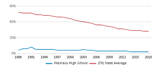 This chart display the percentage of White students in Weslaco High School and the percentage of White public school students in Texas by year, with the latest 2017-18 school year data.