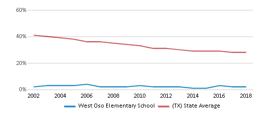 This chart display the percentage of White students in West Oso Elementary School and the percentage of White public school students in Texas by year, with the latest 2017-18 school year data.