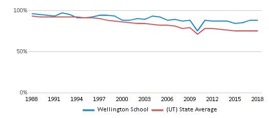 This chart display the percentage of White students in Wellington School and the percentage of White public school students in Utah by year, with the latest 2017-18 school year data.