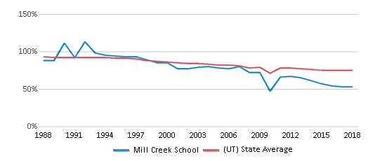 This chart display the percentage of White students in Mill Creek School and the percentage of White public school students in Utah by year, with the latest 2017-18 school year data.