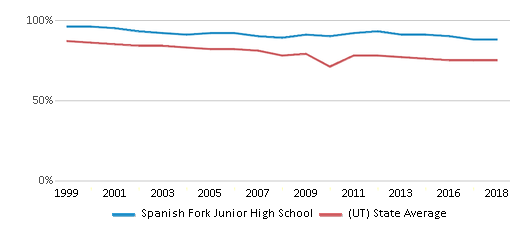This chart display the percentage of White students in Spanish Fork Junior High School and the percentage of White public school students in Utah by year, with the latest 2017-18 school year data.