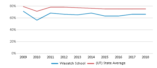This chart display the percentage of White students in Wasatch School and the percentage of White public school students in Utah by year, with the latest 2017-18 school year data.