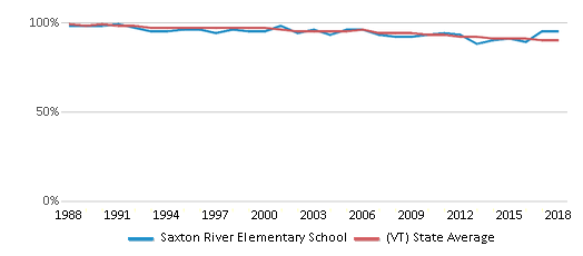 This chart display the percentage of White students in Saxton River Elementary School and the percentage of White public school students in Vermont by year, with the latest 2017-18 school year data.