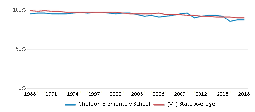 This chart display the percentage of White students in Sheldon Elementary School and the percentage of White public school students in Vermont by year, with the latest 2017-18 school year data.