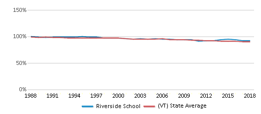 This chart display the percentage of White students in Riverside School and the percentage of White public school students in Vermont by year, with the latest 2017-18 school year data.