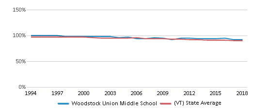 This chart display the percentage of White students in Woodstock Union Middle School and the percentage of White public school students in Vermont by year, with the latest 2017-18 school year data.