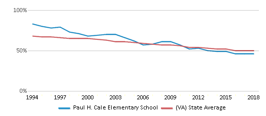 This chart display the percentage of White students in Paul H. Cale Elementary School and the percentage of White public school students in Virginia by year, with the latest 2017-18 school year data.