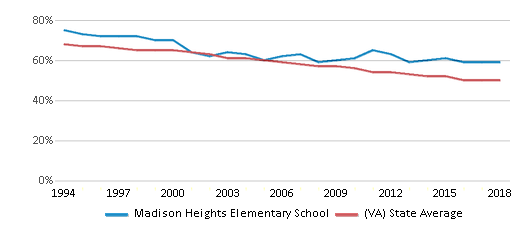 This chart display the percentage of White students in Madison Heights Elementary School and the percentage of White public school students in Virginia by year, with the latest 2017-18 school year data.