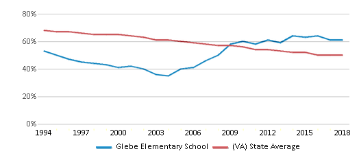 This chart display the percentage of White students in Glebe Elementary School and the percentage of White public school students in Virginia by year, with the latest 2017-18 school year data.
