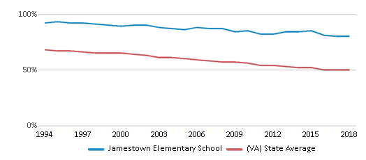 This chart display the percentage of White students in Jamestown Elementary School and the percentage of White public school students in Virginia by year, with the latest 2017-18 school year data.