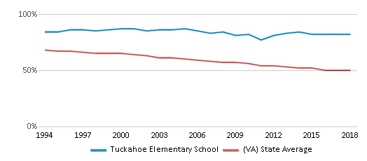 This chart display the percentage of White students in Tuckahoe Elementary School and the percentage of White public school students in Virginia by year, with the latest 2017-18 school year data.
