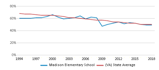 This chart display the percentage of White students in Madison Elementary School and the percentage of White public school students in Virginia by year, with the latest 2017-18 school year data.