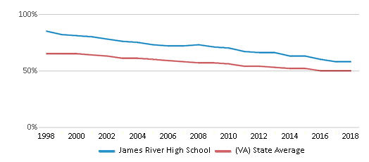 This chart display the percentage of White students in James River High School and the percentage of White public school students in Virginia by year, with the latest 2017-18 school year data.