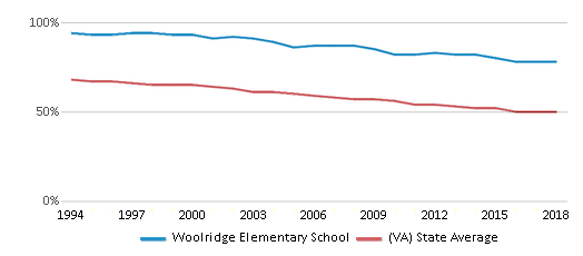 This chart display the percentage of White students in Woolridge Elementary School and the percentage of White public school students in Virginia by year, with the latest 2017-18 school year data.