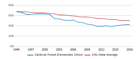 This chart display the percentage of White students in Cardinal Forest Elementary School and the percentage of White public school students in Virginia by year, with the latest 2017-18 school year data.