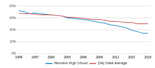 This chart display the percentage of White students in Herndon High School and the percentage of White public school students in Virginia by year, with the latest 2017-18 school year data.