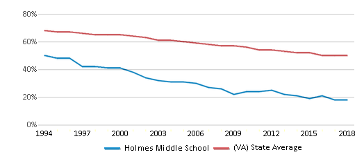 This chart display the percentage of White students in Holmes Middle School and the percentage of White public school students in Virginia by year, with the latest 2017-18 school year data.
