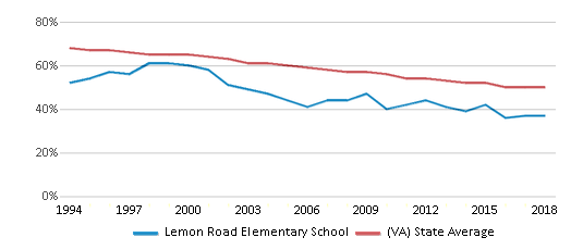 This chart display the percentage of White students in Lemon Road Elementary School and the percentage of White public school students in Virginia by year, with the latest 2017-18 school year data.