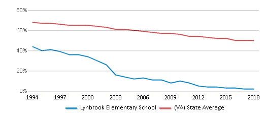 This chart display the percentage of White students in Lynbrook Elementary School and the percentage of White public school students in Virginia by year, with the latest 2017-18 school year data.