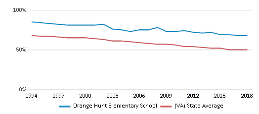 This chart display the percentage of White students in Orange Hunt Elementary School and the percentage of White public school students in Virginia by year, with the latest 2017-18 school year data.