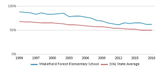 This chart display the percentage of White students in Wakefield Forest Elementary School and the percentage of White public school students in Virginia by year, with the latest 2017-18 school year data.