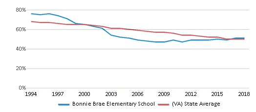 This chart display the percentage of White students in Bonnie Brae Elementary School and the percentage of White public school students in Virginia by year, with the latest 2017-18 school year data.