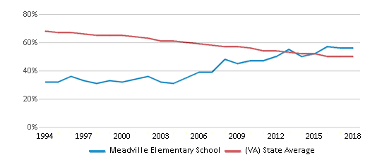 This chart display the percentage of White students in Meadville Elementary School and the percentage of White public school students in Virginia by year, with the latest 2017-18 school year data.