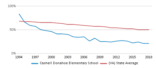 This chart display the percentage of White students in Cashell Donahoe Elementary School and the percentage of White public school students in Virginia by year, with the latest 2017-18 school year data.