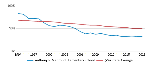 This chart display the percentage of White students in Anthony P. Mehfoud Elementary School and the percentage of White public school students in Virginia by year, with the latest 2017-18 school year data.