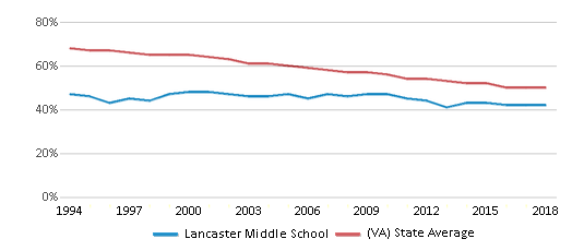This chart display the percentage of White students in Lancaster Middle School and the percentage of White public school students in Virginia by year, with the latest 2017-18 school year data.
