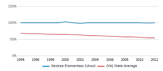 This chart display the percentage of White students in Keokee Elementary School and the percentage of White public school students in Virginia by year, with the latest 2011-12 school year data.