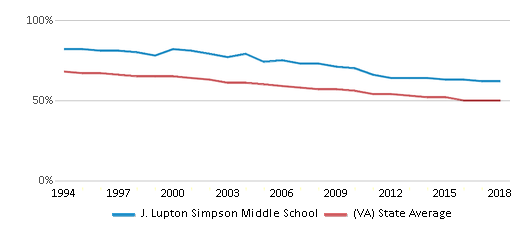 This chart display the percentage of White students in J. Lupton Simpson Middle School and the percentage of White public school students in Virginia by year, with the latest 2017-18 school year data.