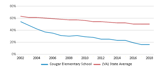 This chart display the percentage of White students in Cougar Elementary School and the percentage of White public school students in Virginia by year, with the latest 2017-18 school year data.