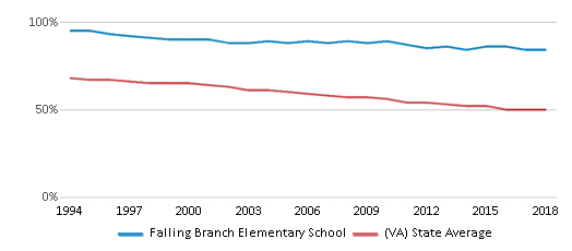 This chart display the percentage of White students in Falling Branch Elementary School and the percentage of White public school students in Virginia by year, with the latest 2017-18 school year data.