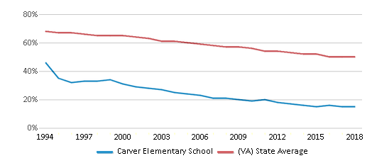 This chart display the percentage of White students in Carver Elementary School and the percentage of White public school students in Virginia by year, with the latest 2017-18 school year data.