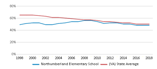 This chart display the percentage of White students in Northumberland Elementary School and the percentage of White public school students in Virginia by year, with the latest 2017-18 school year data.