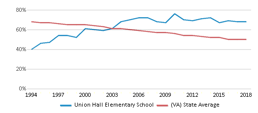 This chart display the percentage of White students in Union Hall Elementary School and the percentage of White public school students in Virginia by year, with the latest 2017-18 school year data.