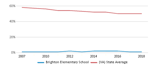 This chart display the percentage of White students in Brighton Elementary School and the percentage of White public school students in Virginia by year, with the latest 2017-18 school year data.